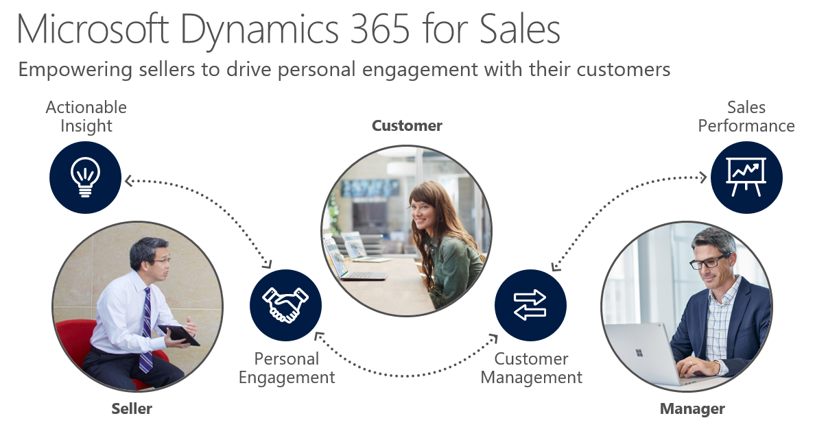 LinkedIn and Office Integrations for Sales Team within Dynamics 365 EE – Features [Part 4]