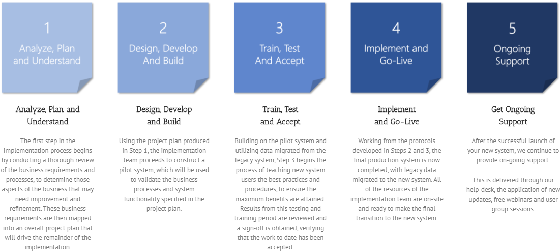 TMC-ERP-implementation-steps