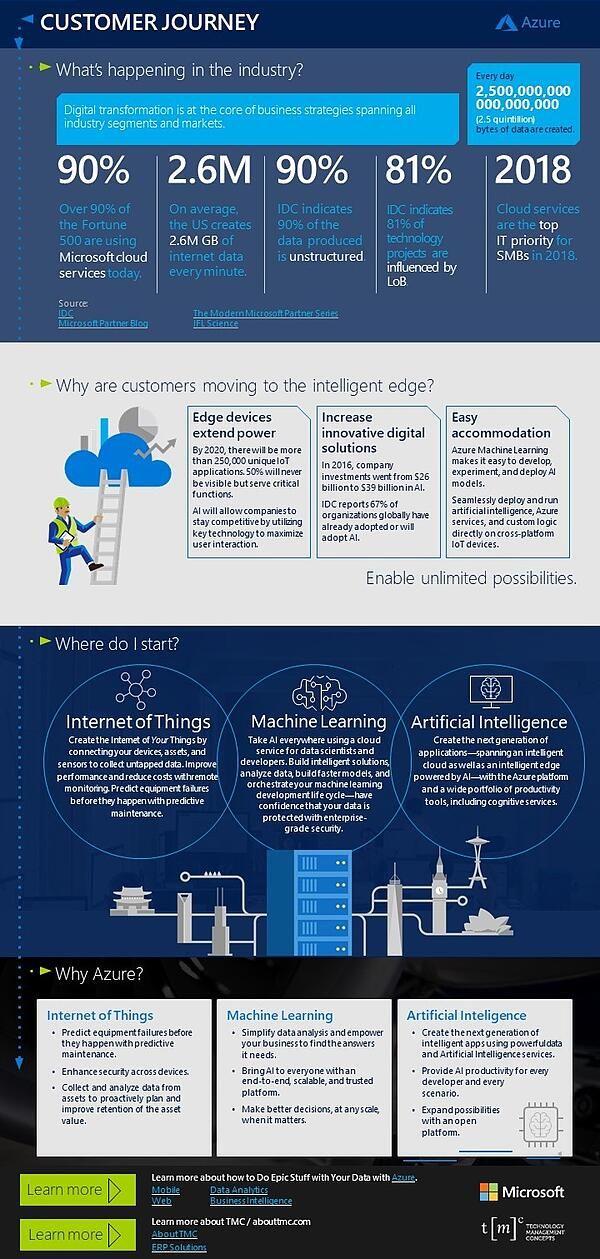 blog-version-azure-intelligent-edge-infographic-IMG-Version