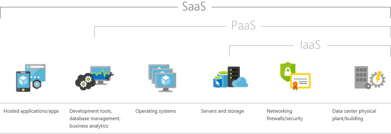microsoft-Azure-cloud-iaas-paas-saas