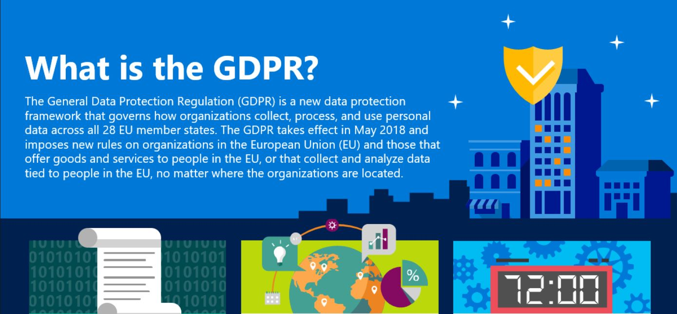 What is GDPR and how to get started?